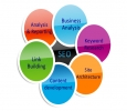 Best SEO and SMO Services in Chennai