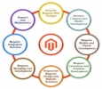 Affordable Magento ecommerce website Development Company