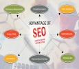 Tech4Inno |The Best Seo Servicees provider in Ahmedabad | Pr